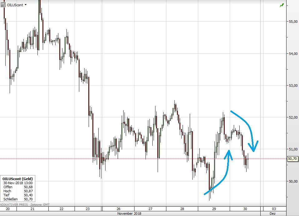 Ölpreis WTI seit März
