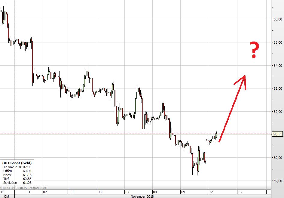 Der WTI-Ölpreis seit Ende Oktober