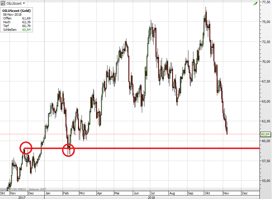 Ölpreis WTI seit Oktober 2017
