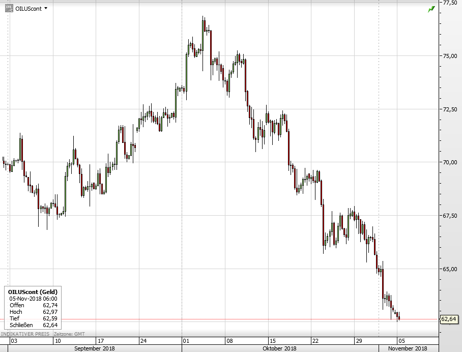WTI Ölpreis seit September