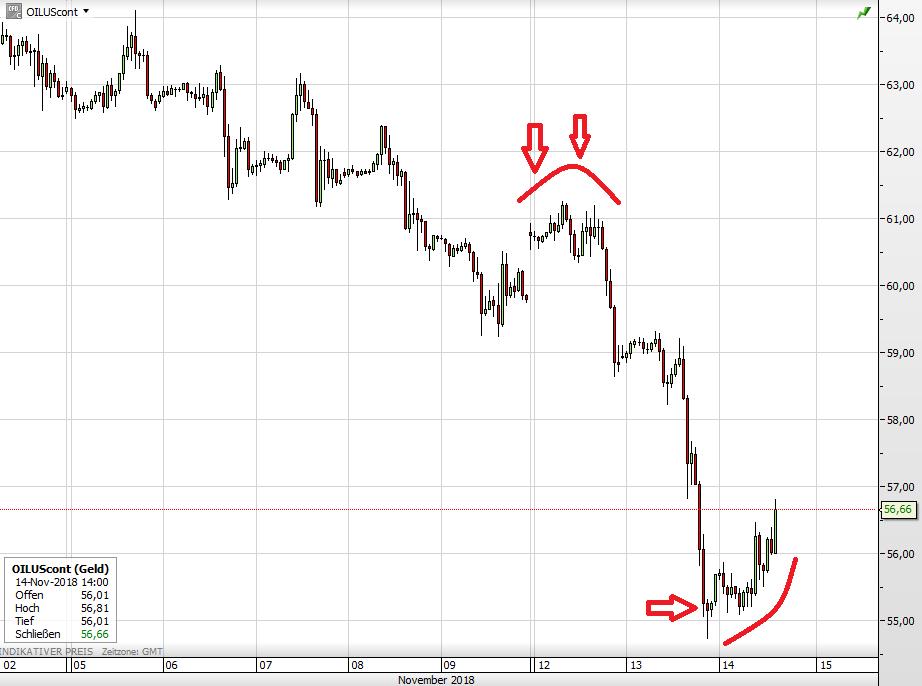 Ölpreis WTI seit 2. November