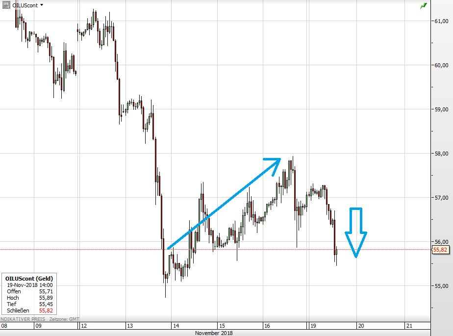 Ölpreis WTI seit 8. November