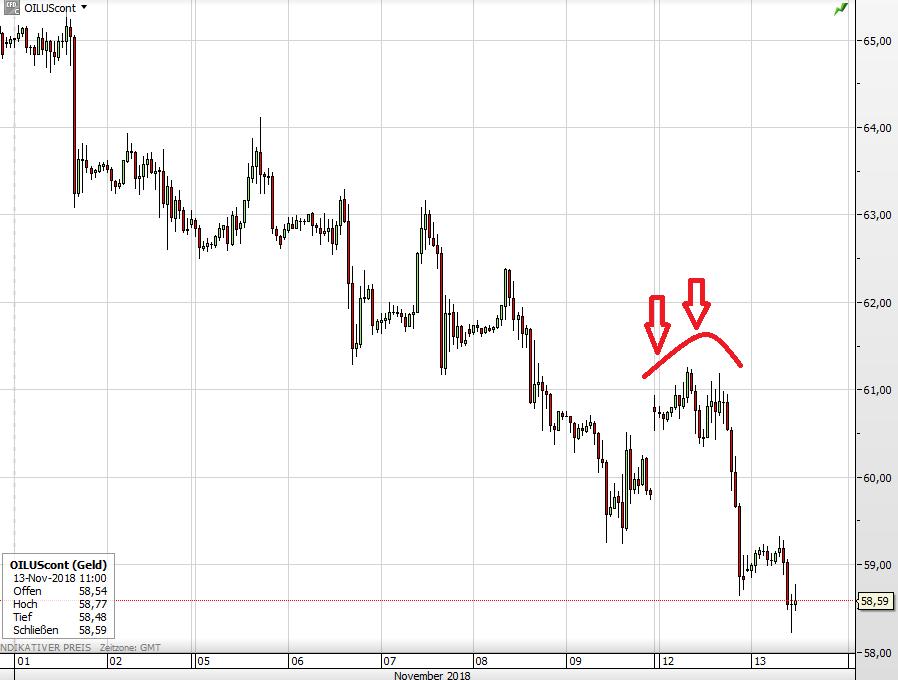 Ölpreis WTI seit Anfang November