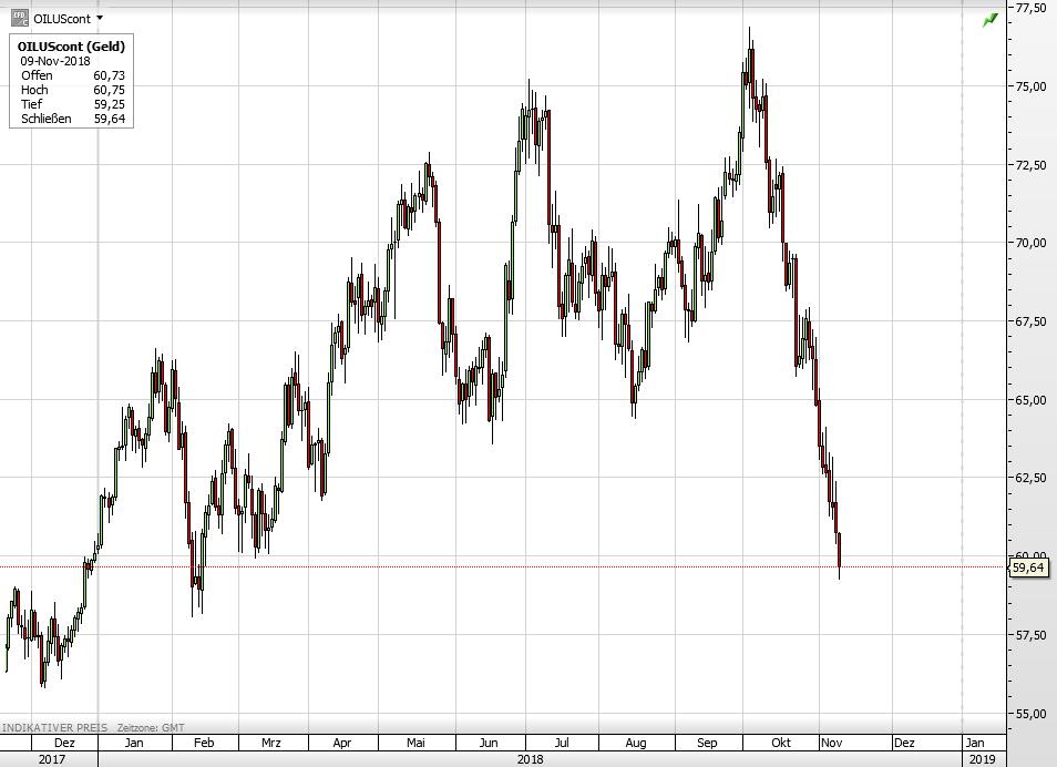 Ölpreis WTI seit Ende 2017