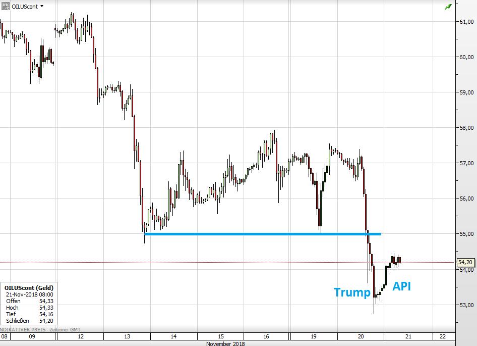 Der WTI-Ölpreis seit 9. November