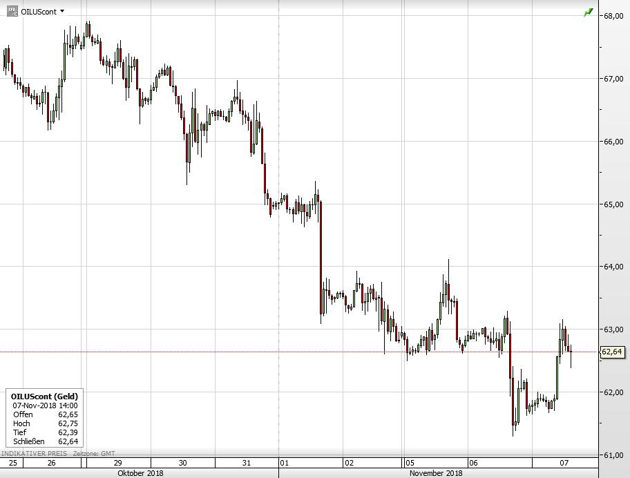 Der WTI-Ölpreis seit 26. Oktober