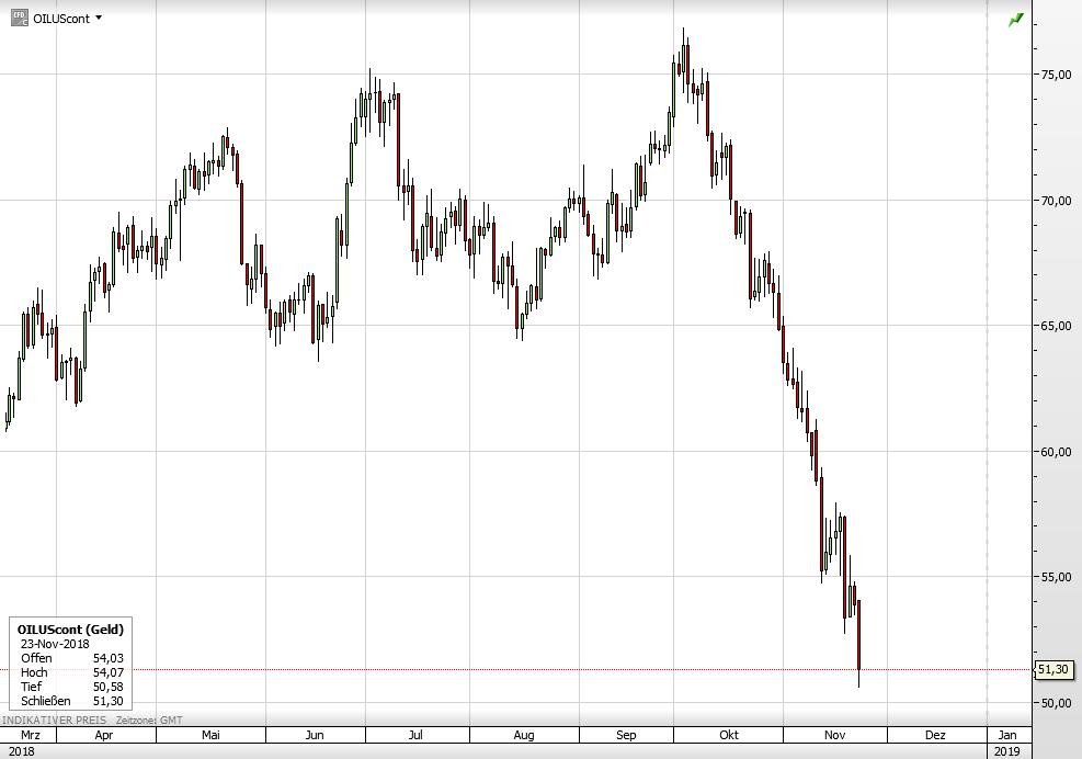 Der WTI-Ölpreis seit März
