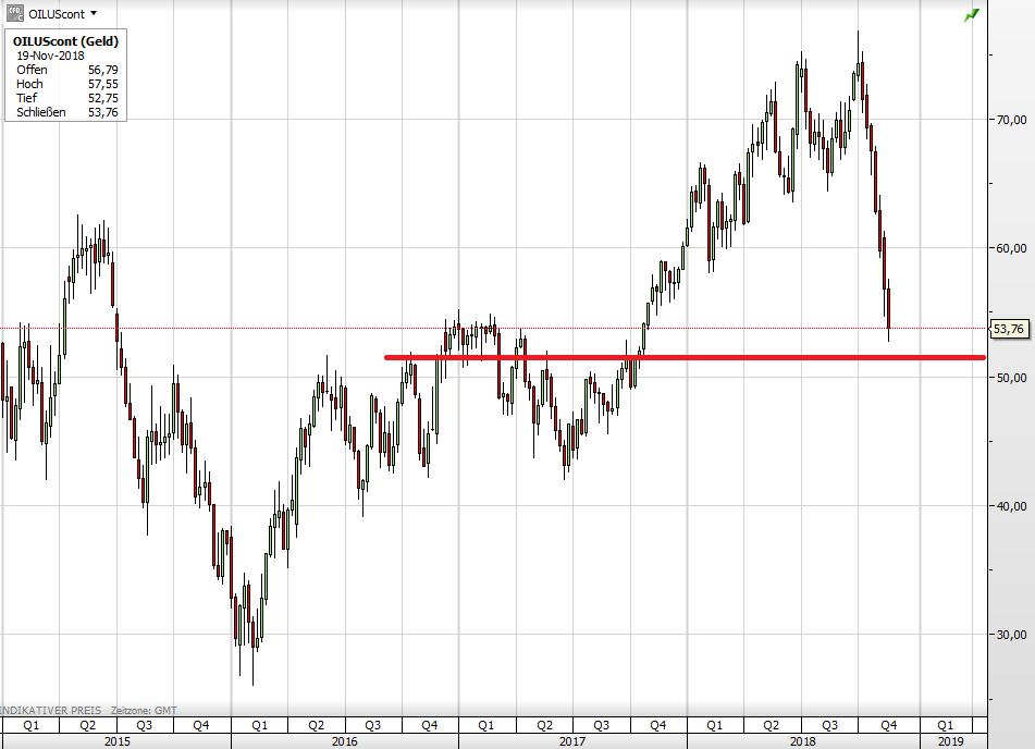 Der Ölpreis seit 2015