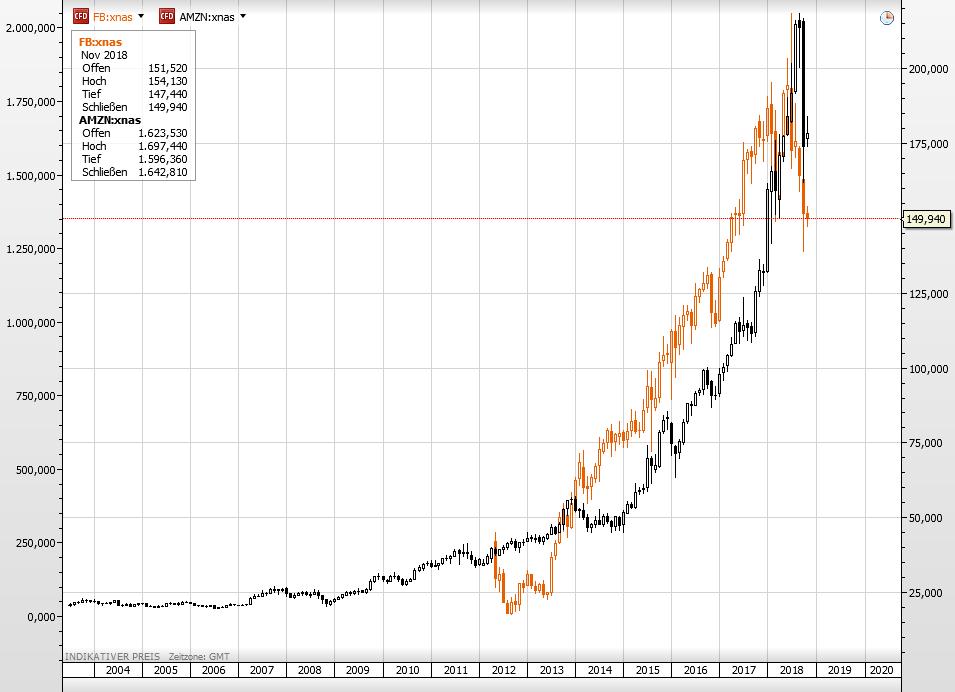 Die Aktien von Facebook und Amazon seit 2004