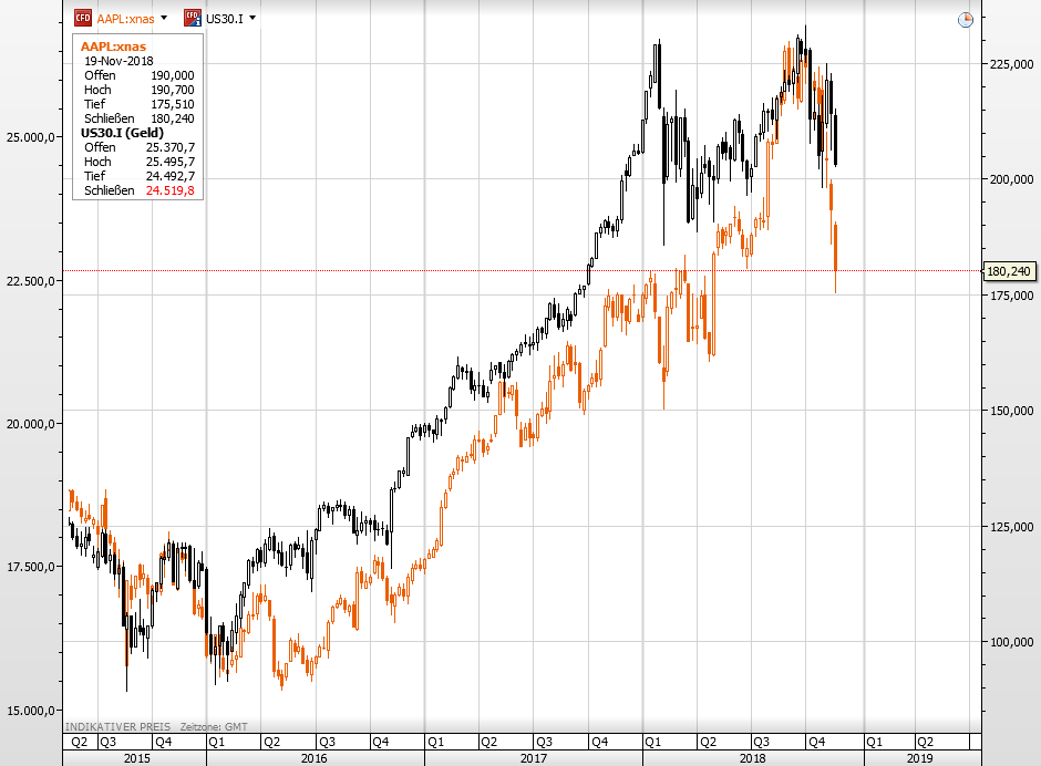 Apple vs Nasdaq