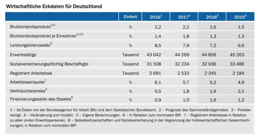 BIP-Prognose