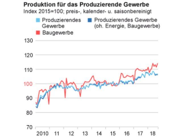 Industrie Umsätze