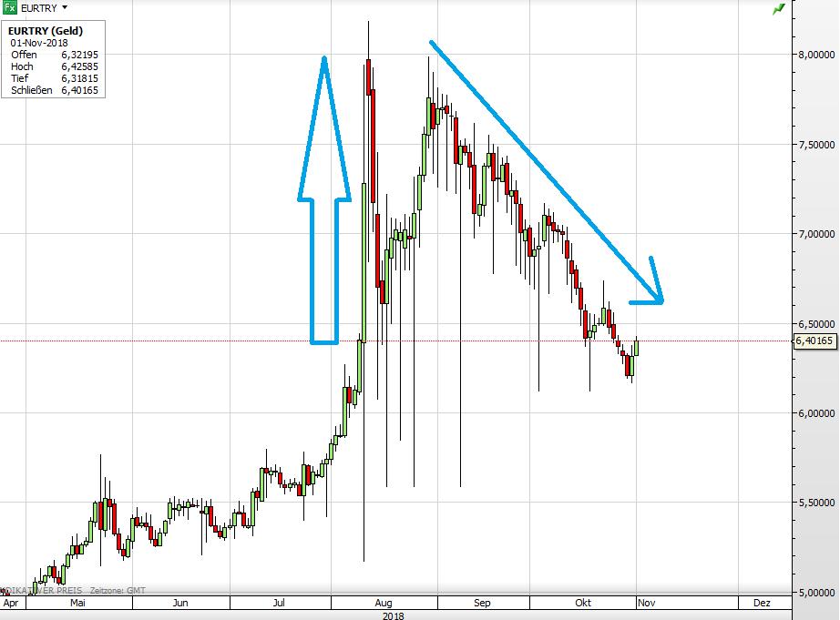Euro vs Türkische Lira