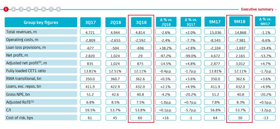 UniCredit Quartalszahlen
