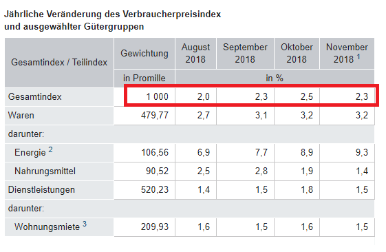 Verbraucherpreise Oktober