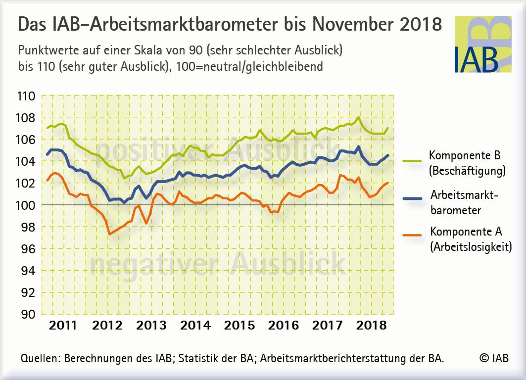 Arbeitsmarkt Barometer IAB