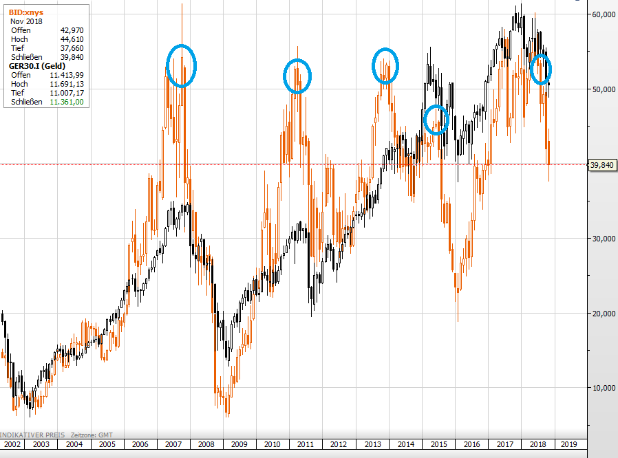 Börsencrash voraus? Sotheby´s vs Dax