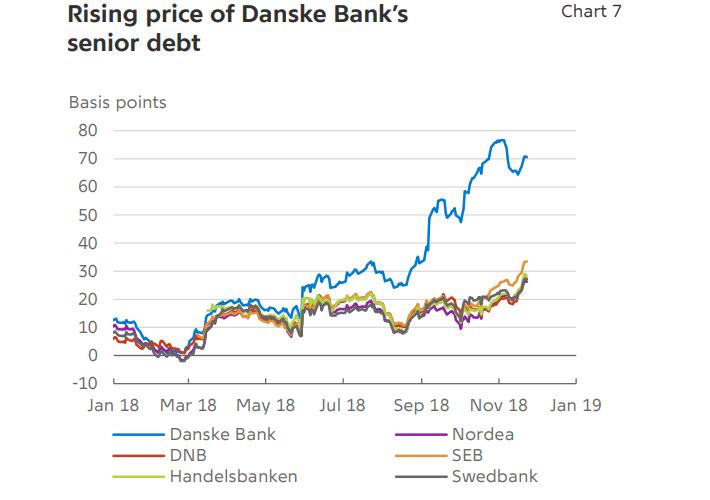 Danske Renditespread - Geldwäscheskandal