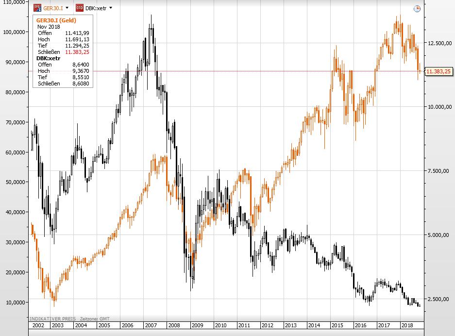 Die Deutsche Bank-Aktie vs Dax seit dem Jahr 2002