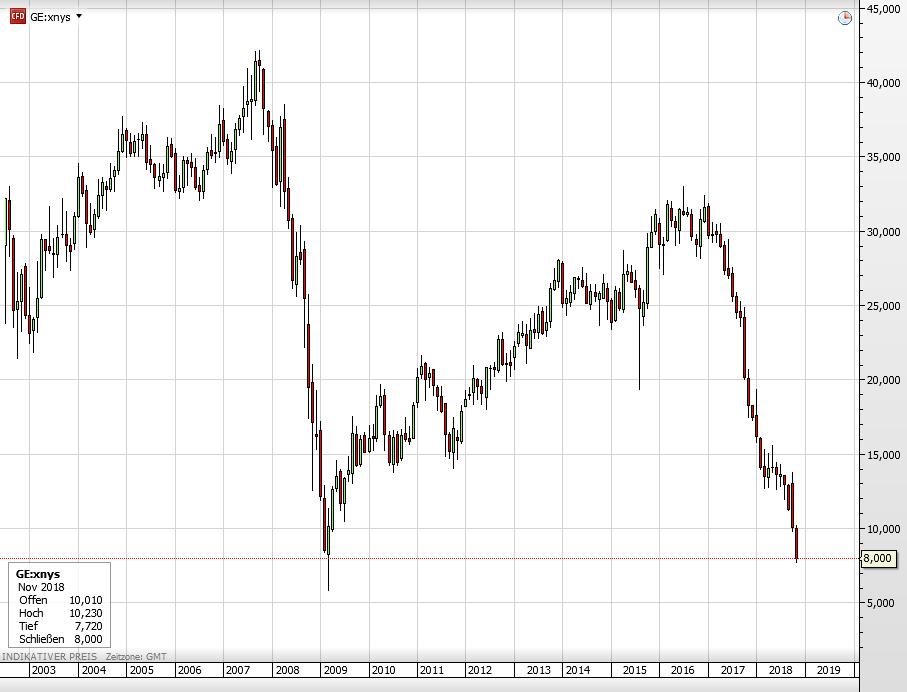 General Electric Aktie seit 2003