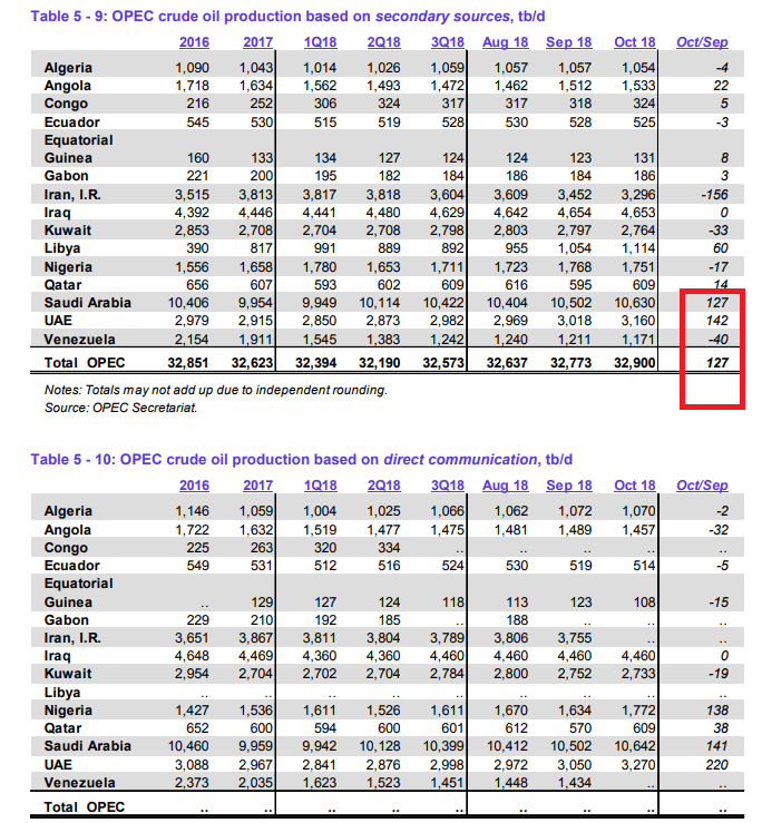 OPEC Oktober-Daten