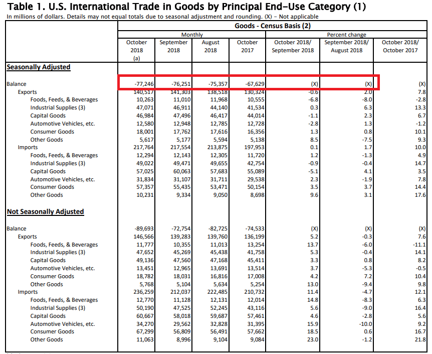 US-Handelsbilanzdefizit Waren