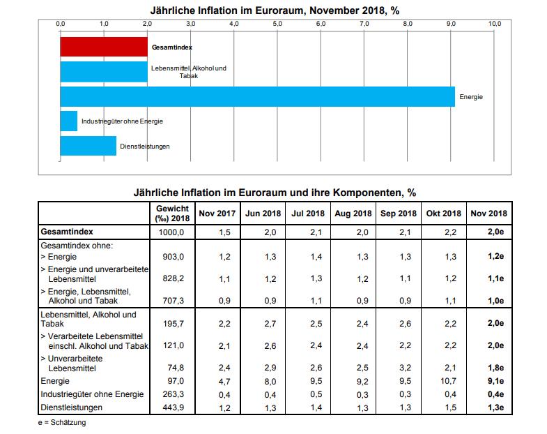 Verbraucherpreise Eurozone