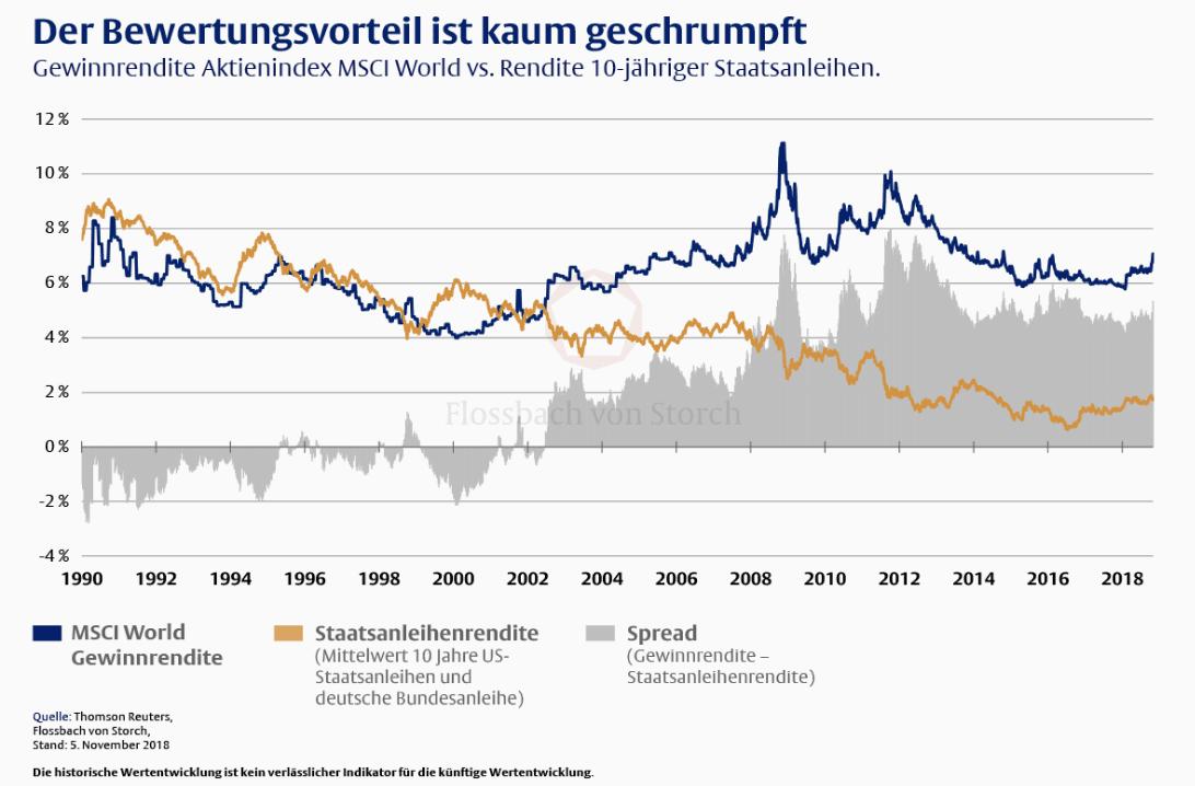 Steigende  Zinsen kein Problem für Aktienmärkte?
