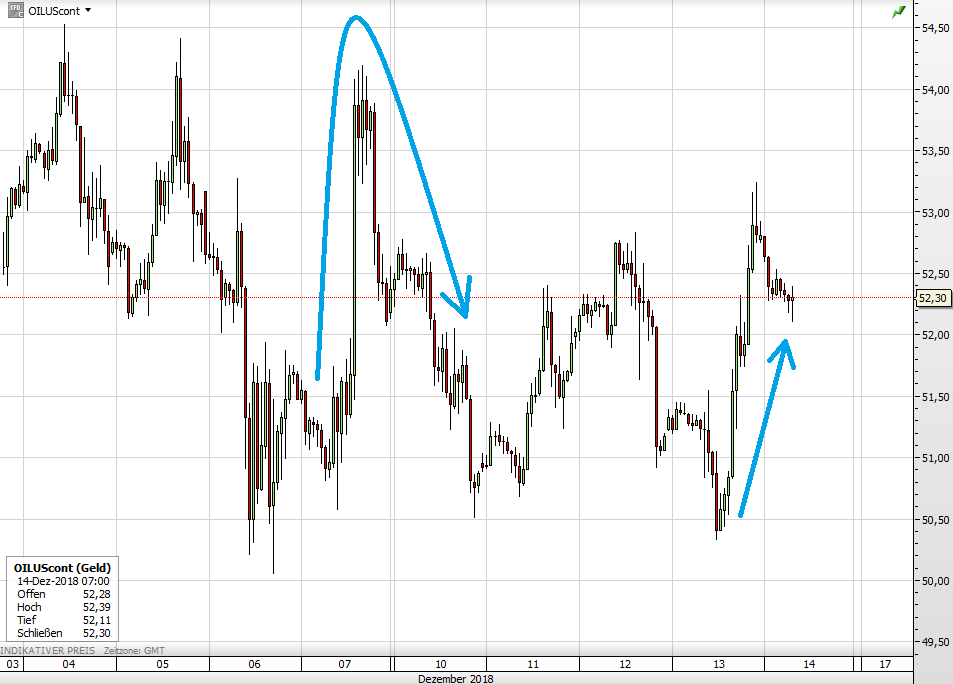 WTI-Ölpreis seit 5. Dezember