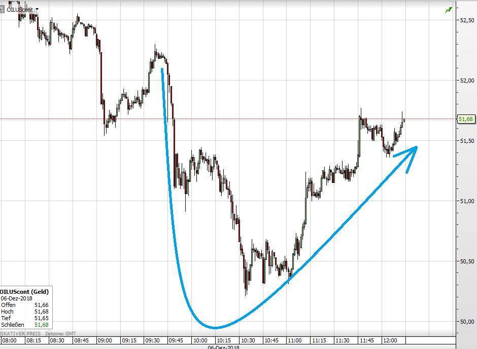 Ölpreis WTI OPEC