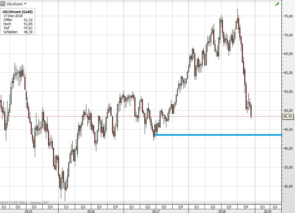 Ölpreis Chart langfristig
