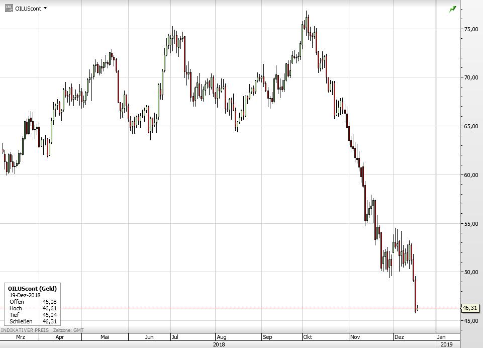 Ölpreis auf kurze Sicht