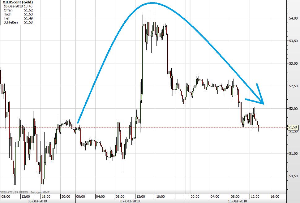 Der WTI-Ölpreis seit Anfang November