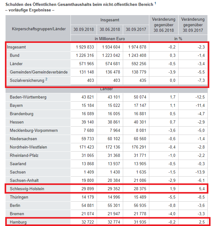 Deutschland Schuldenabbau