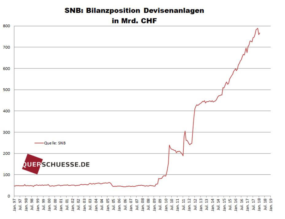 SNB Schweizer Franken