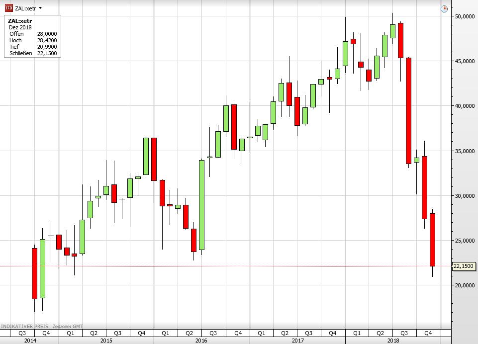 Zalando-Aktie seit 2014
