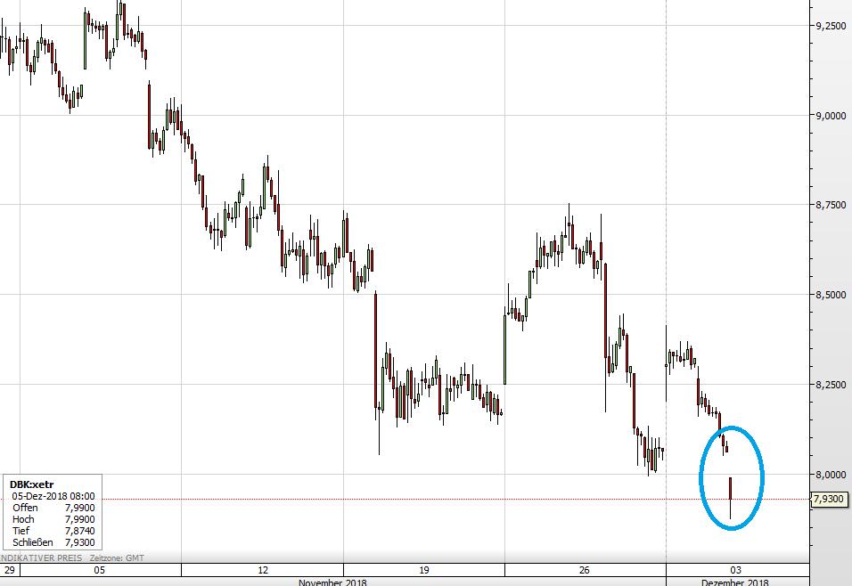 Die Deutsche Bank-Aktie seit Anfang November