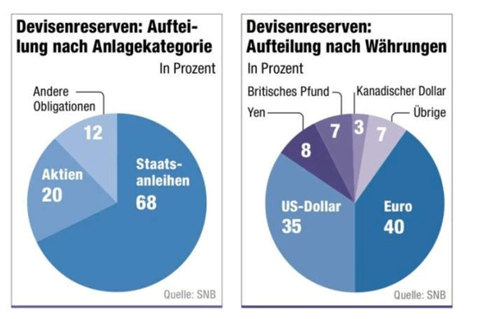 SNB Schweizer Franken Reserven