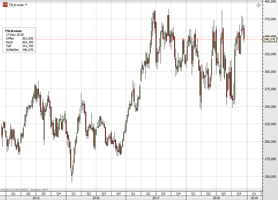 Tesla-Aktie seit 2015