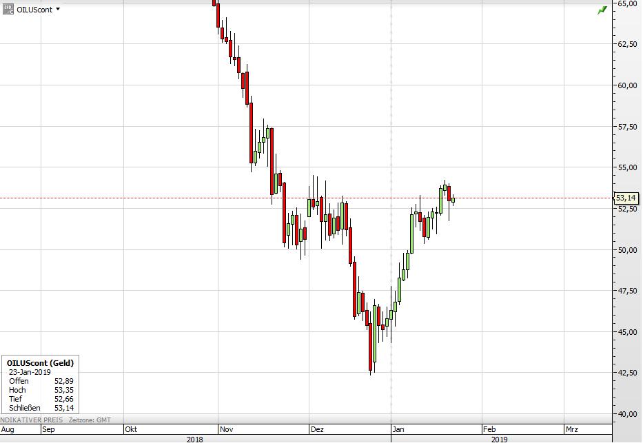 Ölpreis Tal