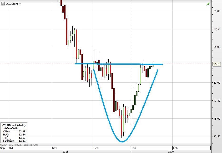 Der WTI-Ölpreis seit Oktober
