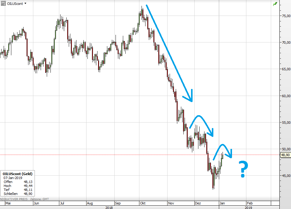 Der WTI-Ölpreis seit Montag