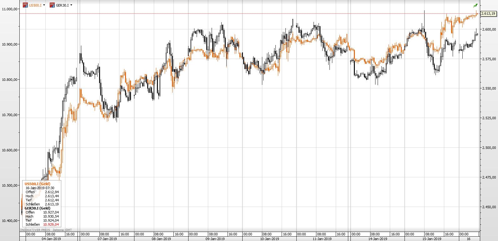 DaxS&P16.01.19