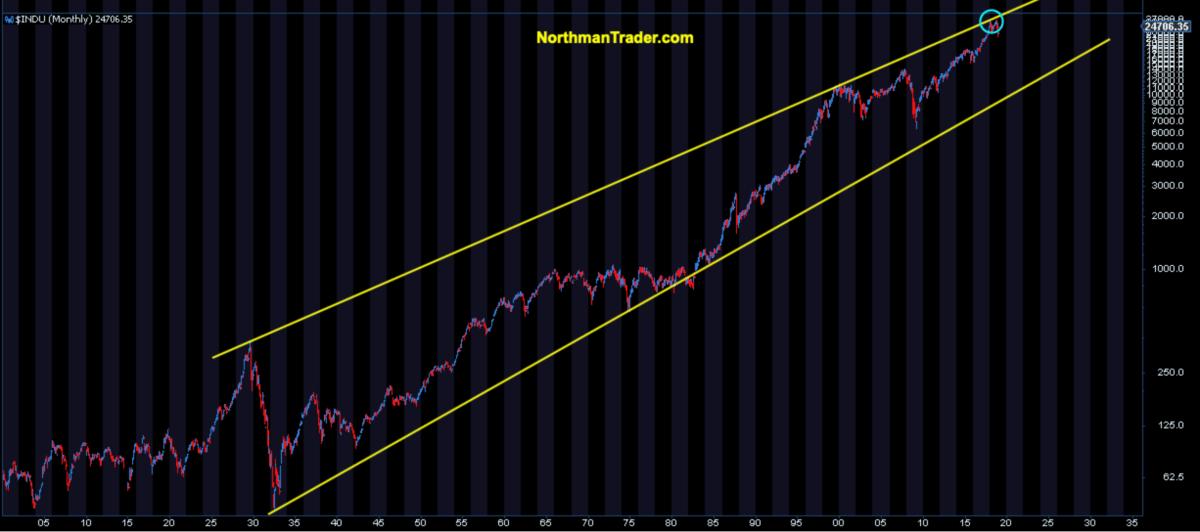 Dow langfristig