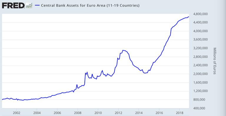 EZB Bilanz