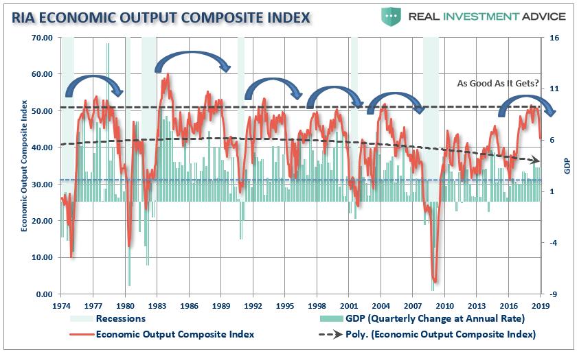 Economic Output