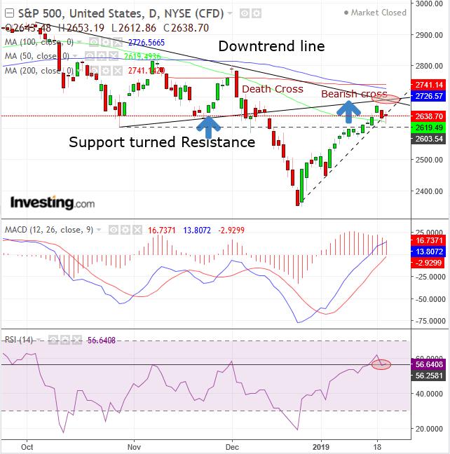 Investing S&P