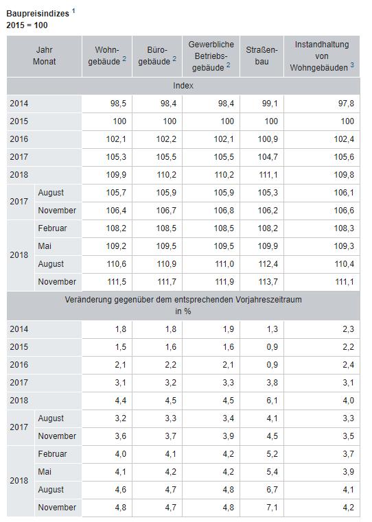 Bauboom - Baupreise