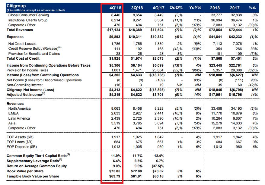 Citigroup-Quartalszahlen
