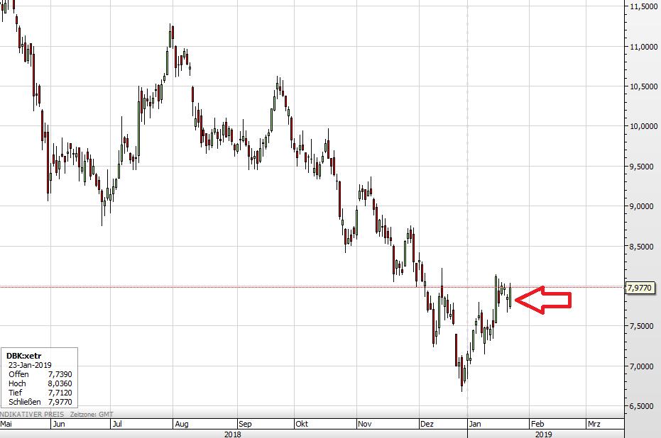 Die Deutsche Bank-Aktie seit Mai 2018